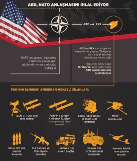 """""""Οι Αμερικανοί στέλνουν οπλική βοήθεια στους Κούρδους της Συρίας παραβιάζοντας τη συμφωνία του ΝΑΤΟ"""" - Εικόνα1"""