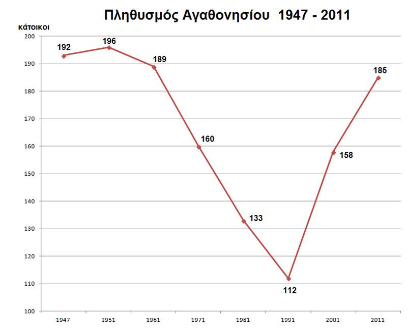 Αγαθονήσι: Η αδιαμφισβήτητη ελληνική κυριαρχία - Εικόνα 1