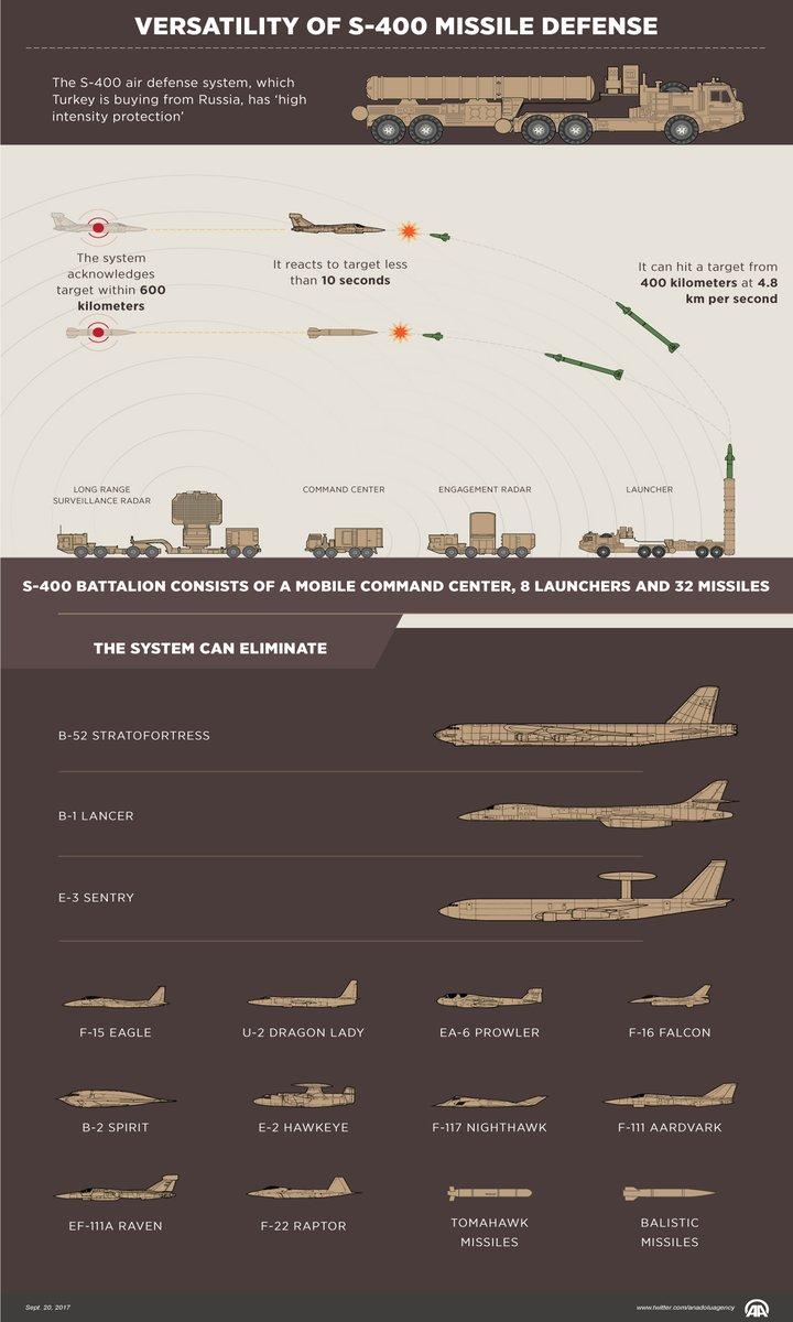 Η αυτοεκπληρούμενη προφητεία: Γιατί η Τουρκία θα επιτεθεί στην Ελλάδα και γιατί ο Άραξος θα «γεμίσει» πυρηνικά -H συμμαχία με τη Ρωσία και η προμήθεια S-400 και Iskander-E - Εικόνα0