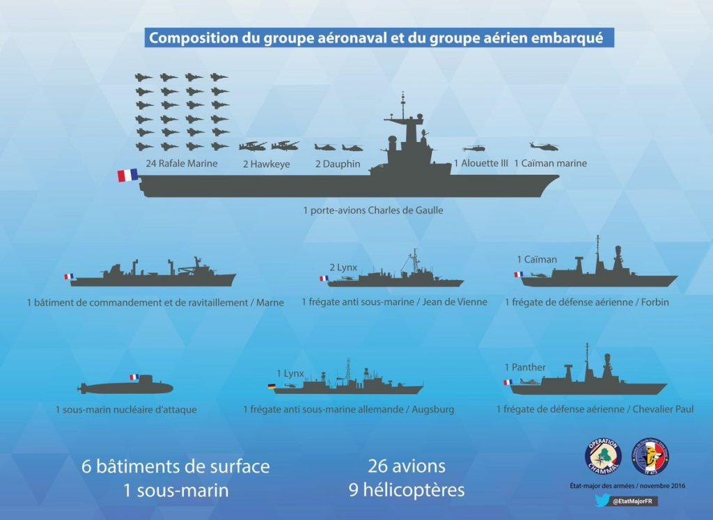 """Επικίνδυνος ναυτικός """"συνωστισμός"""" στη Μεσόγειο-Γραφήματα - Εικόνα1"""