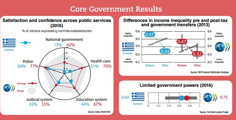 Ερευνα ΟΟΣΑ: Μόλις 13% των Ελλήνων εμπιστεύεται την κυβέρνηση ΣΥΡΙΖΑ-ΑΝΕΛ - Εικόνα