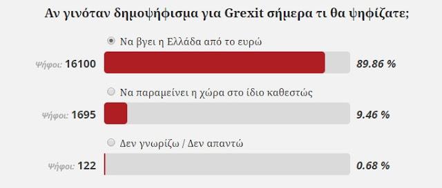 Έχουν τρελαθεί οι δημοσκόποι  : 8 στους 10 στην Ελλάδα θέλουν δημοψήφισμα ΤΩΡΑ - Εικόνα1