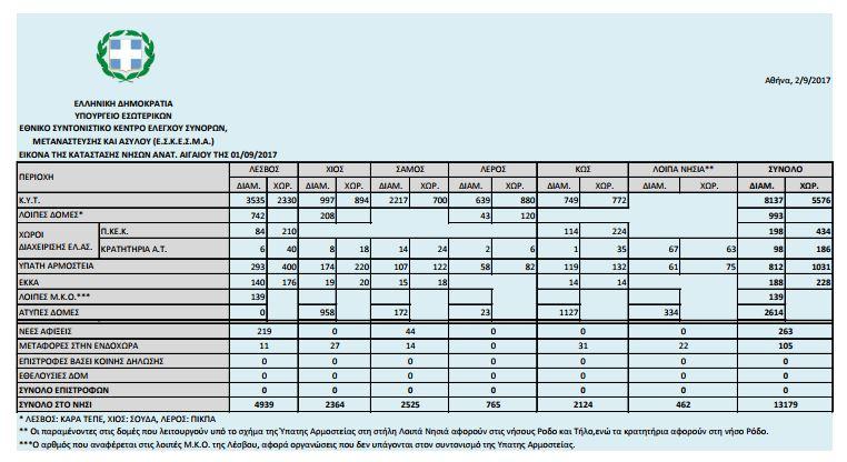 Σε κατάσταση ασφυξίας τα νησιά από τους πρόσφυγες: Πάνω από 15.200 οι εγκλωβισμένοι - Εικόνα 0