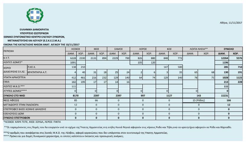 Σε κατάσταση ασφυξίας τα νησιά από τους πρόσφυγες: Πάνω από 15.200 οι εγκλωβισμένοι - Εικόνα 1