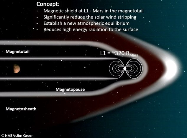 H NASA αποκάλυψε τον τρόπο με τον οποίο θα εποικιστεί ο Άρης μέχρι το 2030! - Εικόνα 0