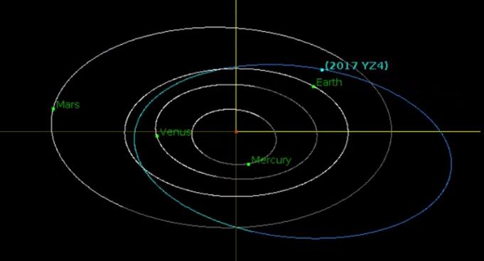 Η NASA προειδοποιεί: Αστεροειδής θα περάσει σήμερα «ξυστά» από τη Γη (βίντεο) - Εικόνα0