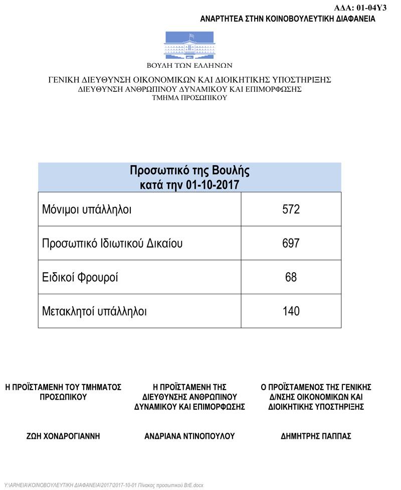 Κι όμως: 2.073 υπαλλήλους μισθοδοτεί η Βουλή! - Εικόνα 0