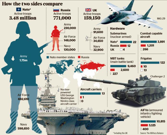 Ρωσία έναντι ΝΑΤΟ στην Βαλτική : Ποιος θα κέρδιζε σε έναν τέτοιο πόλεμο; - Εικόνα0