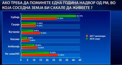 Σκοπιανοί – Δημοσκόπηση: Μεγάλη αγάπη για τη Σερβία- τα χειρότερα για την Ελλάδα - Εικόνα1