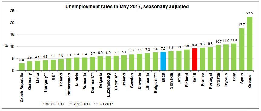To success story της Τσεχίας -Μηδενική σχεδόν η ανεργία, αναζητά συνεχώς νέους εργαζομένους - Εικόνα2