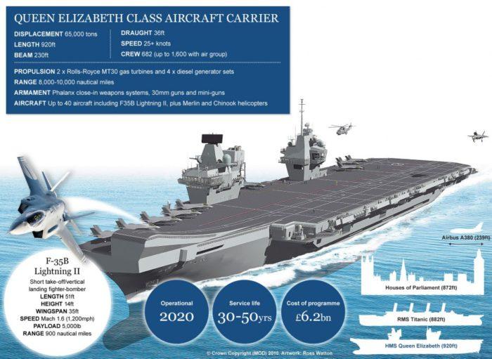 Το νέο βρετανικό αεροπλανοφόρο θα πάει «άκλαυτο» στο βυθό της θάλασσας: Ο καλύτερος θαλάσσιος στόχος των ρωσικών πυραύλων! - Εικόνα1