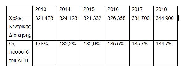 Το χρέος επί ΣΥΡΙΖΑ: Το παρέλαβε στα 325 δισ. ευρώ, το πήγε στα 335 το 2017 και θα το πάει στα 344 το 2018! - Εικόνα 0